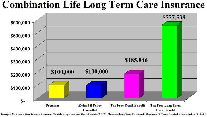 CombinationLifeLongTermCareInsurance
