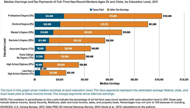 Median Earnings By Education College Board 2011