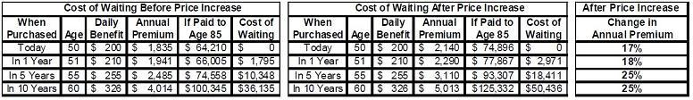 ltc-cost-of-waiting