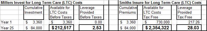 ltc-invest-or-insure
