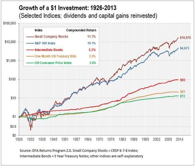 Growth Of $1 Investment: 1926-2013