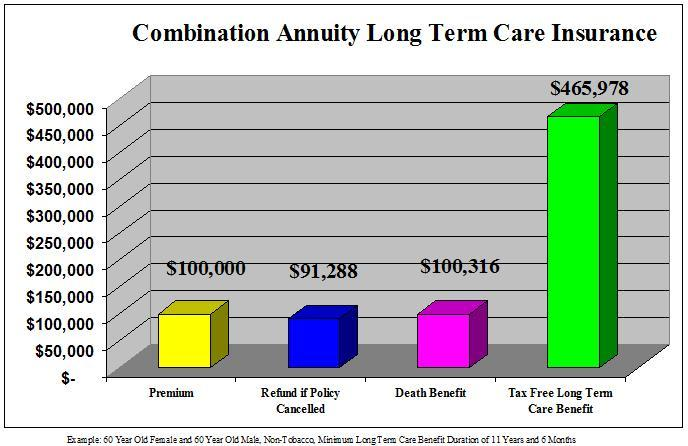 CombinationAnnuityLongTermCareInsurance1