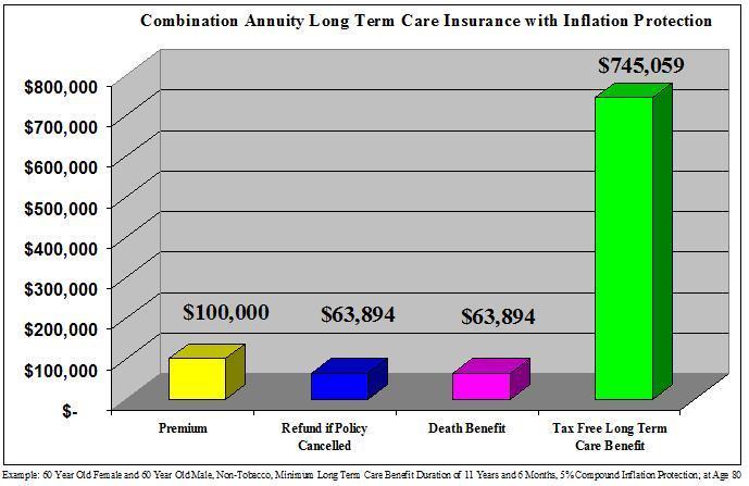 CombinationAnnuityLongTermCareInsuranceInflationProtection