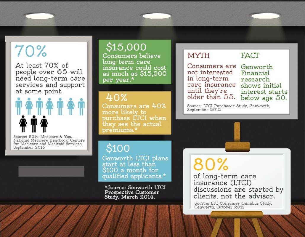 long-term-care-insurance-myths-and-facts