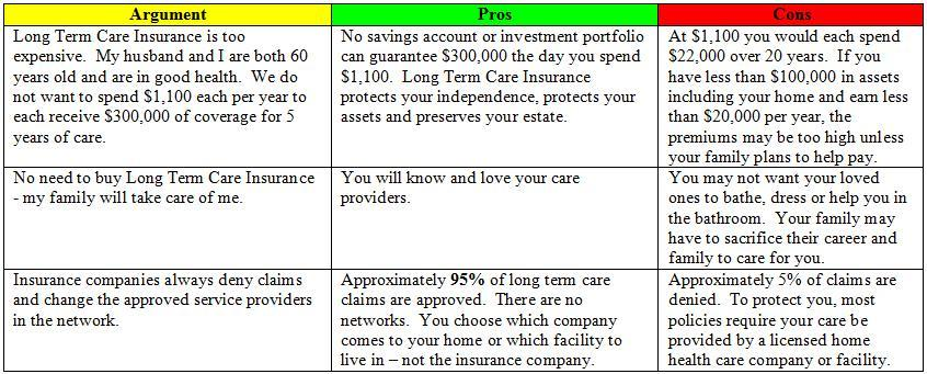 Pros And Cons of Long Term Care Insurance - Long Term Care ...