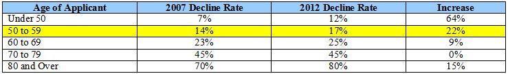 long-term-care-insurance-decline-rates-2007-2012