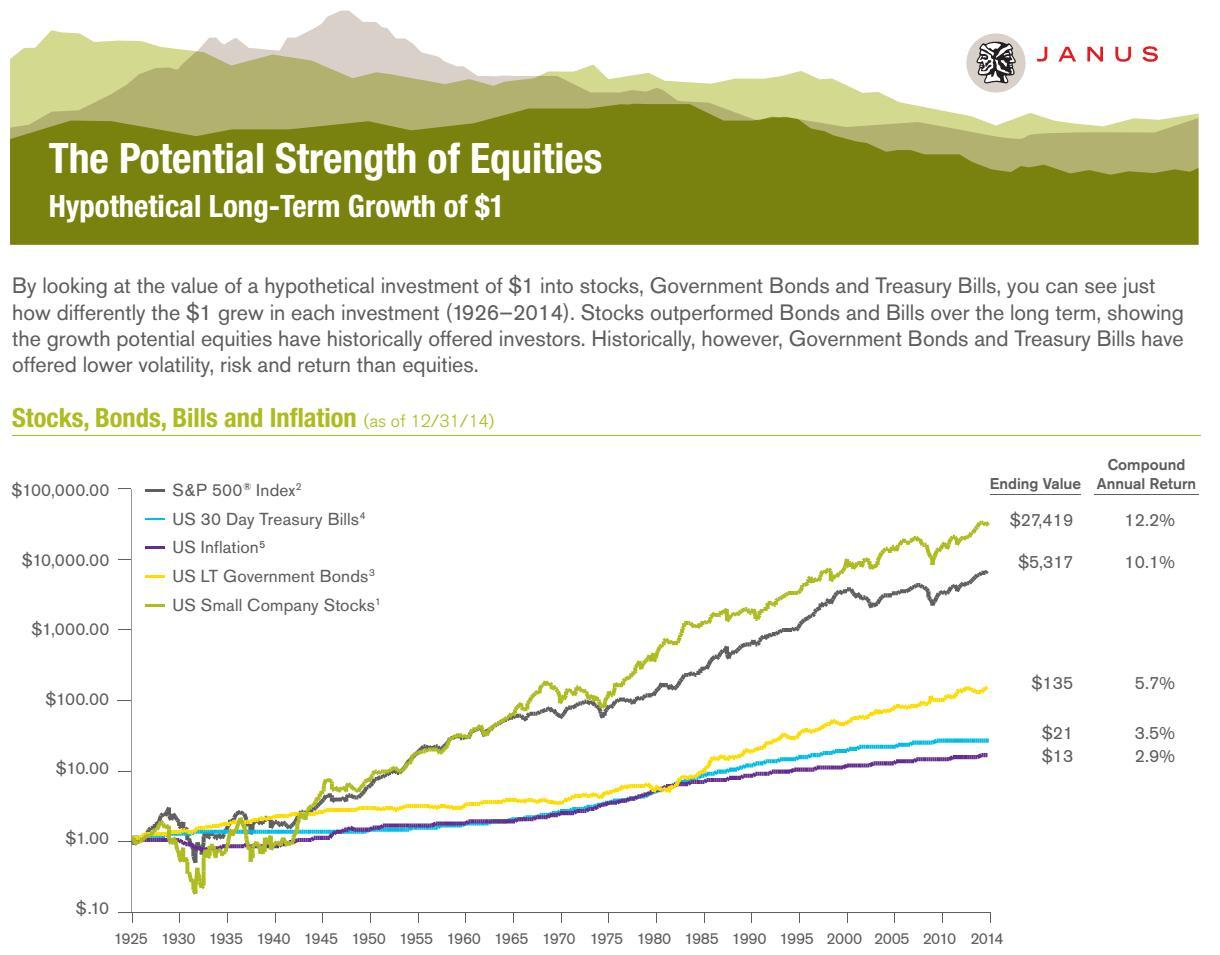 stocks have historically outperformed all other investments