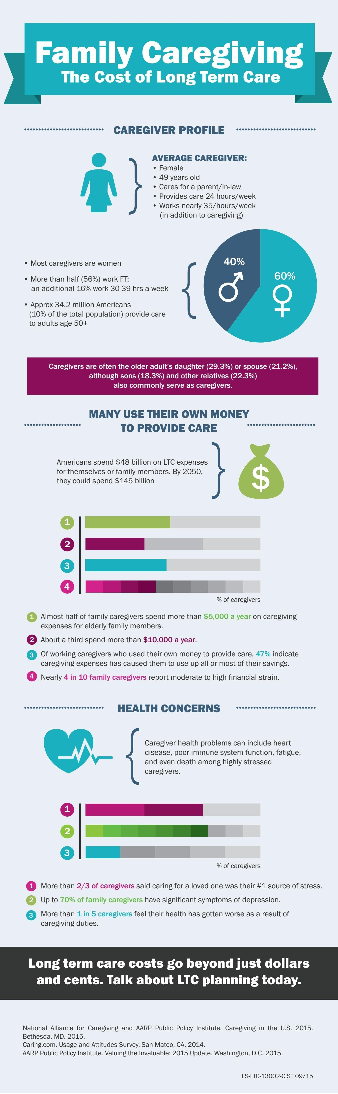 family-caregiving-the-cost-of-long-term-care