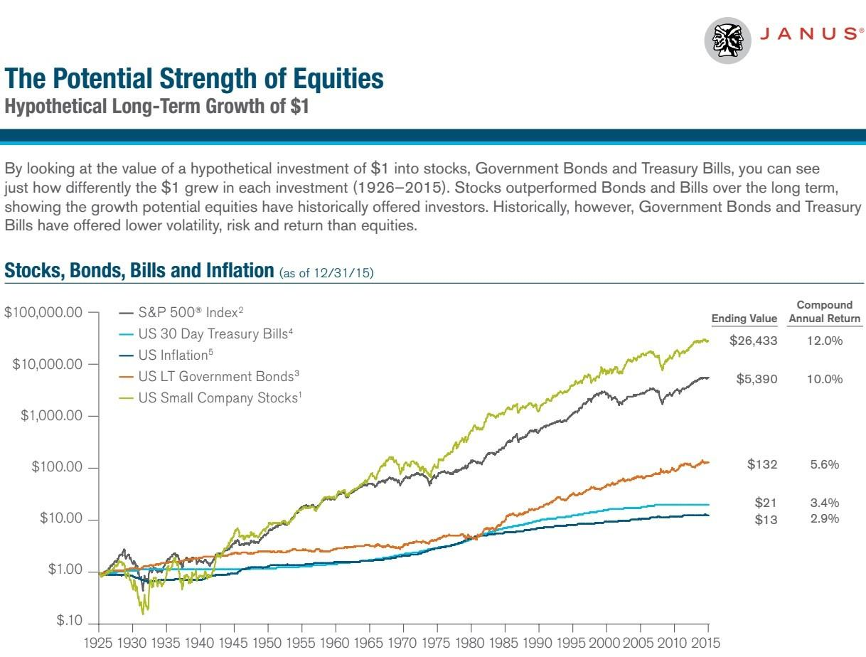 growth-1-dollar-investment-1926-2015