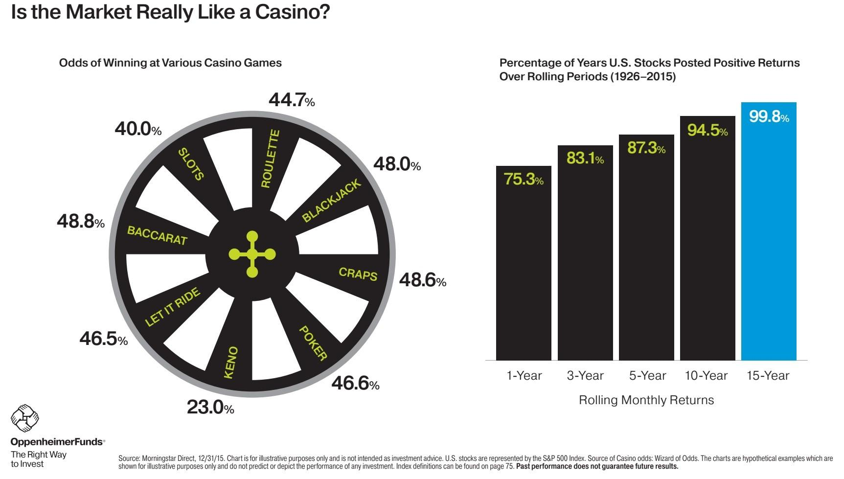 is-the-market-really-like-a-casino-1926-2015