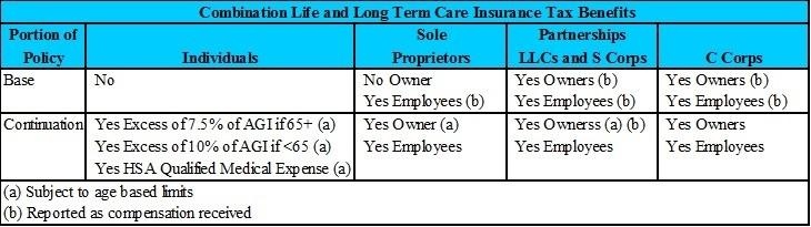 TaxBenefitsCombinationLifeAndLongTermCareInsurance-2016