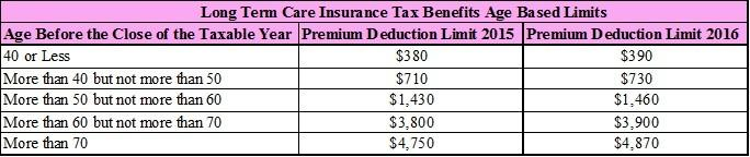 tax-benefits-of-long-term-care-insurance-by-age-2016