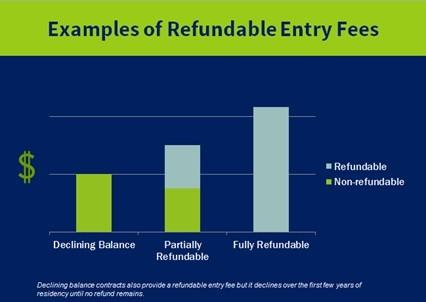 ccrc-example-of-refundable-entry-fees