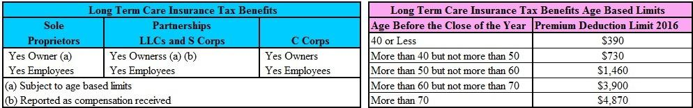 taxbenefitsoflongtermcareinsuranceforemployersandemployees-2016