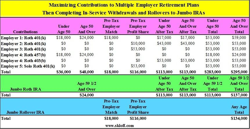 maximizing-contributions-to-multiple-employer-retirement-plans-2016