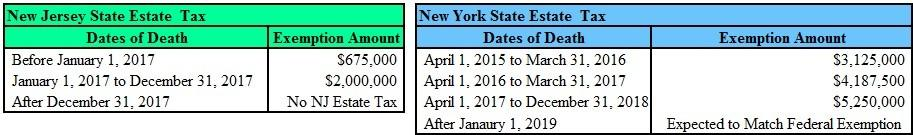 nj-and-ny-estate-tax-changes