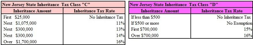 nj-inheritance-tax