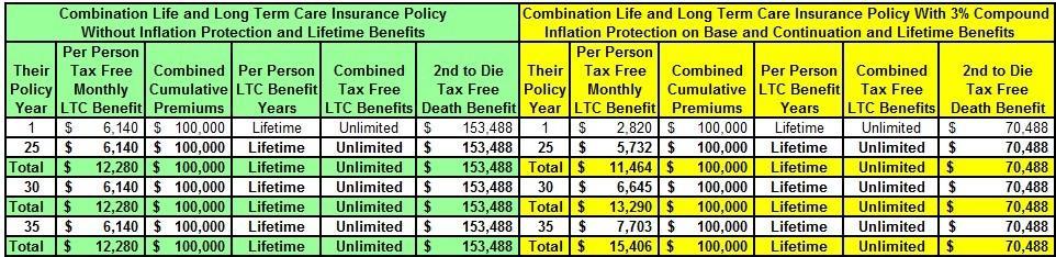 combinationlifeandlongtermcareinsurancewithandwithoutinflationprotectionpart2-111516