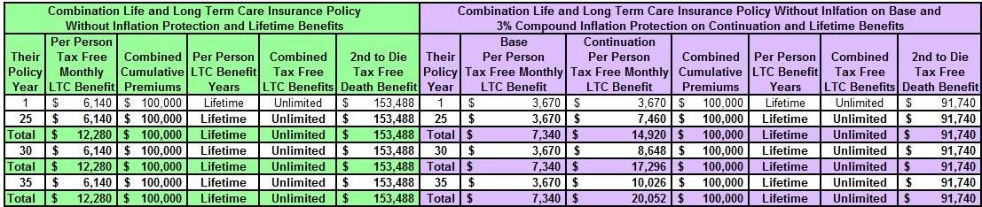 combinationlifeandlongtermcareinsurancewithandwithoutinflationprotectionpart3-121516