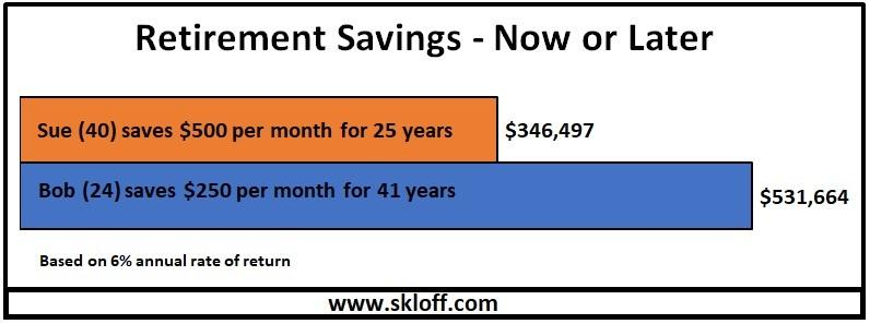 Retirement Savings - Now or Later - Skloff Financial Group