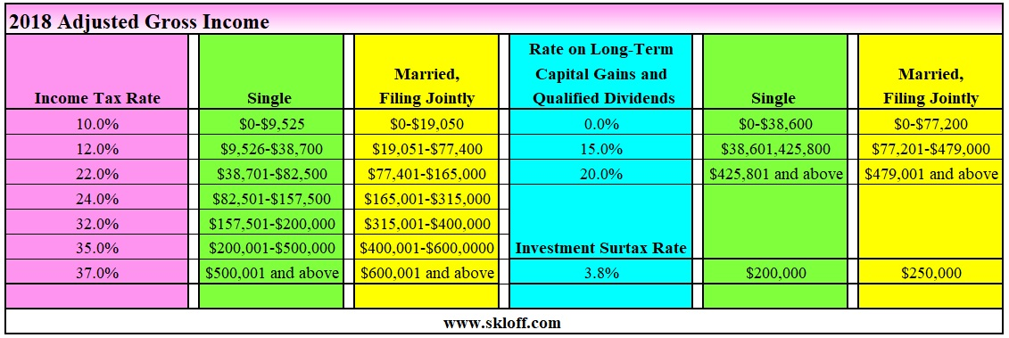 Capital Gains Tax On Real Estate 2018