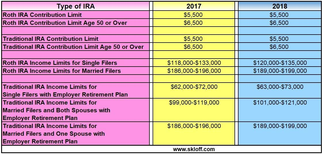 Ira Contribution And In e Limits For 2017 And 2018 moreover Will My Pension Affect My Social Security Benefit furthermore Why Fortify besides New york employment law besides Tax Saving Options 80c 80d. on disability income insurance