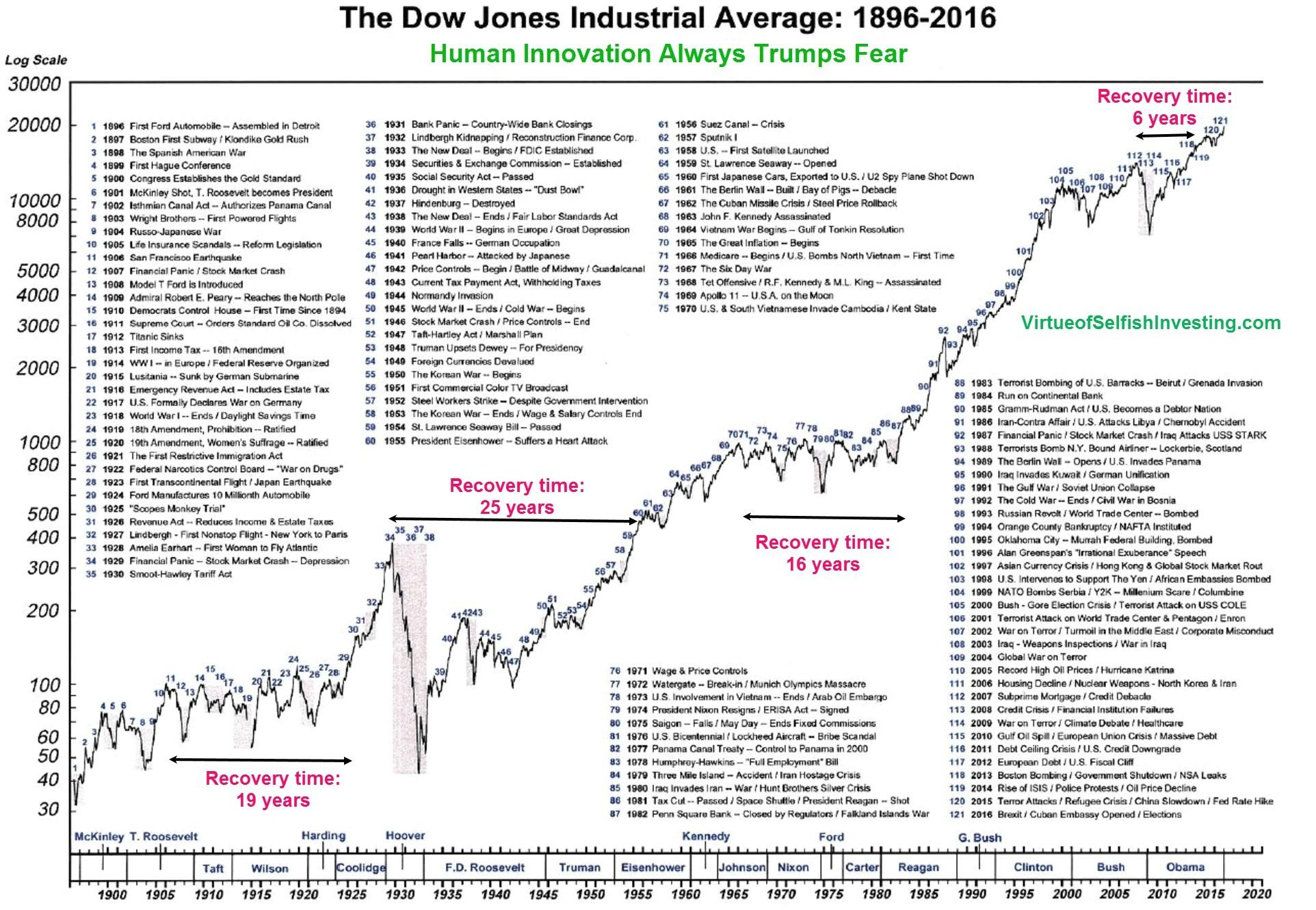 The Dow Jones Industrial Average 1896-2016 - Skloff Financial Group