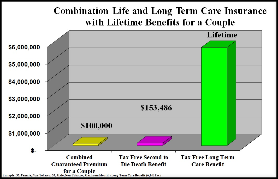 Combination life and long term care insurance with lifetime benefits combination life and long term care insurance with lifetime benefits for a couple thecheapjerseys Choice Image