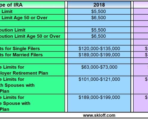 roth ira income limits single 2013