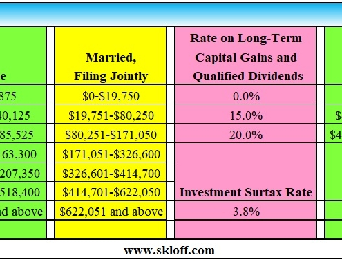 Short Term Capital Gains Archives Skloff Financial Group