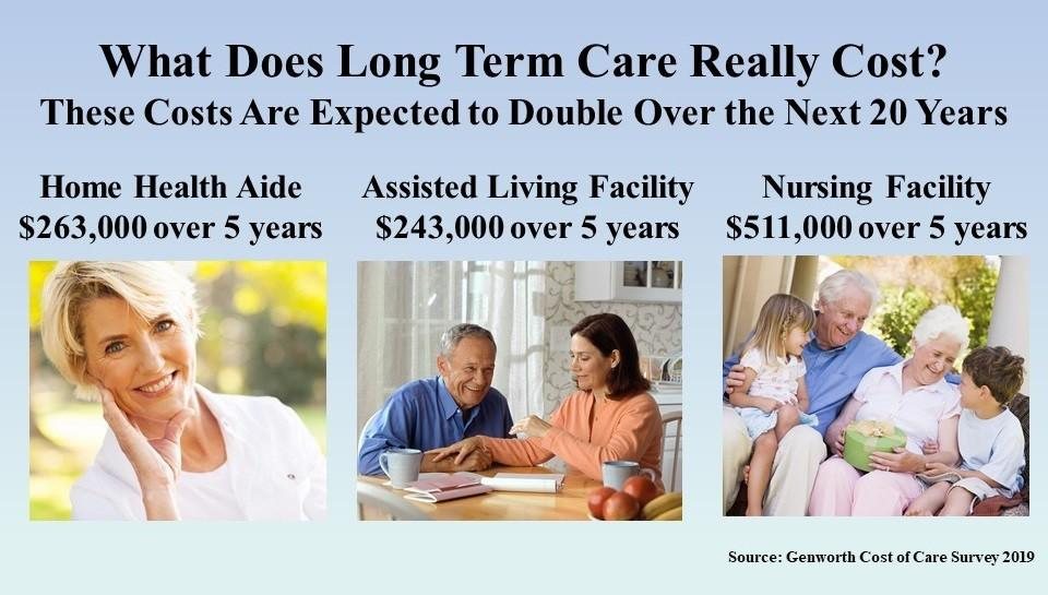 What Does Long Term Care Really Cost? - 2019 - Skloff ...